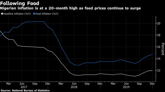 Nigerian Inflation Quickens Fourth Straight Month on Food Costs