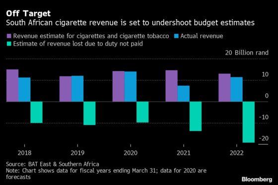 South Africa Tobacco Tax Shortfall Likely After Sales Ban, BAT Says