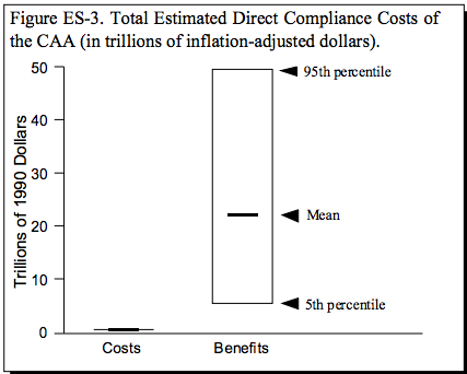 This chart shows that the benefits of the Clean Air Act of 1970 outweighed the costs by more than a factor of 40.