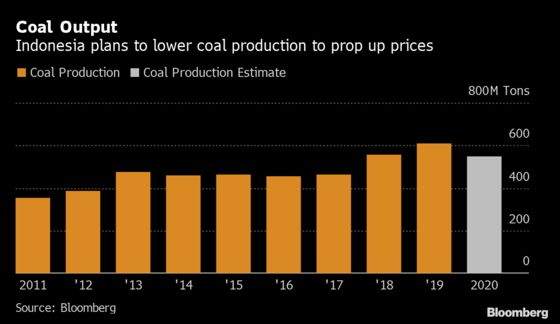 Indonesia Plans to Cut Coal Output to Bolster Prices, Revenue