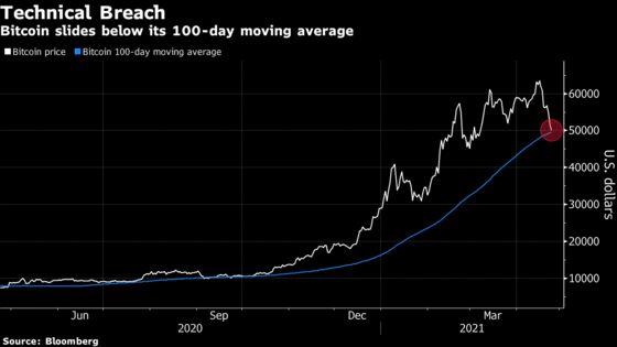 Bitcoin's Big Selloff Was a Long Time Coming: Investors React