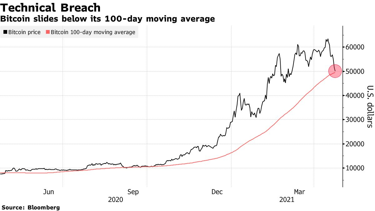 Bitcoin slides below its 100-day moving average