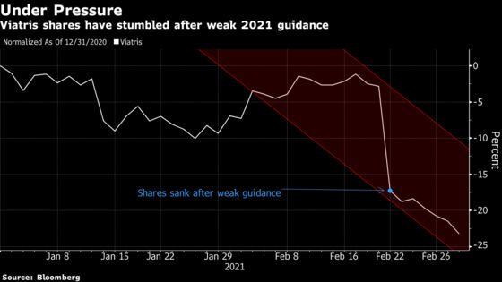Viagra Maker at Bottom of S&P 500 Draws Caution From Street