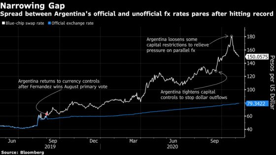 Argentina Gives Templeton, Pimco Chance to Trim Peso Holdings