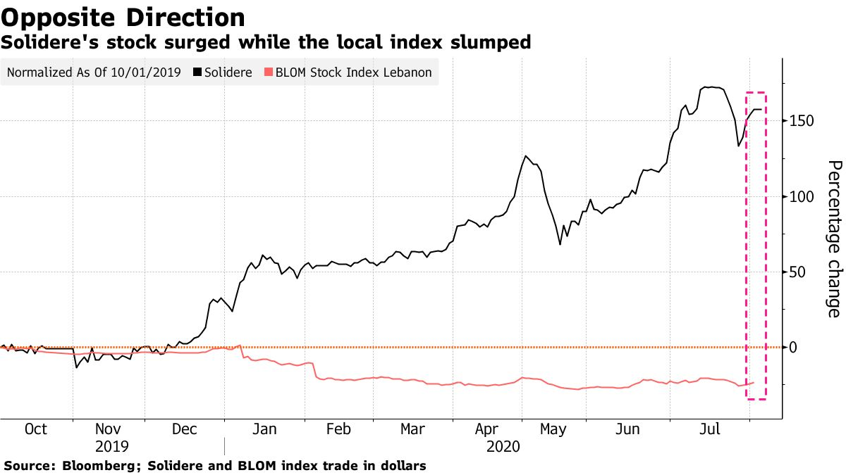 Solidere's stock surged while the local index slumped