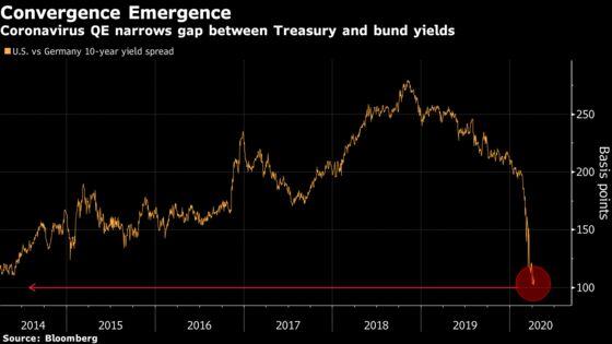 Bill Gross's Backfiring Trade Finally Pays Off in Coronavirus QE