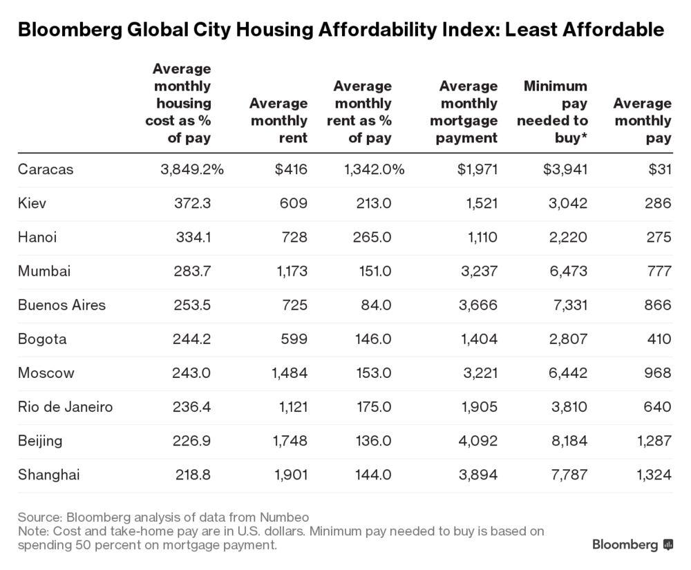 Киев занимает 2-ое место вмире поцене аренды жилья
