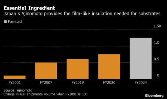 Obscure Firm's 1,219% Rise Shows Profit, Pain of Chip Crunch