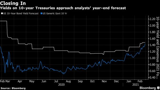 In Bond Rout, Strategists Struggle to Keep Up With Yield Rise
