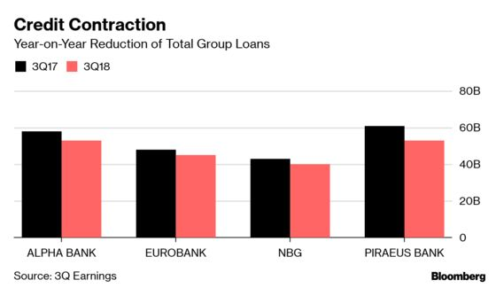 Mountain of Crisis-Era Bad Debt Puts Brakes on Greece's Rebound