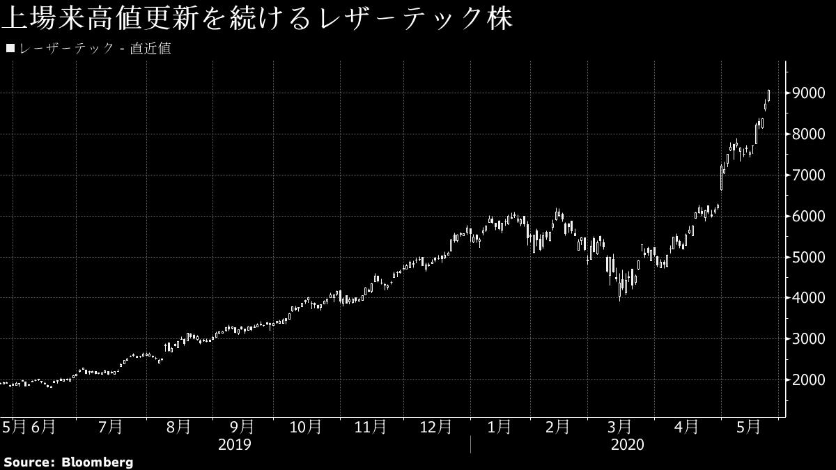 レーザーテック 株価