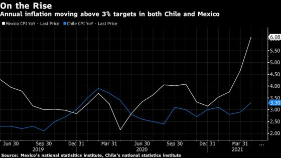 Latin American Central Bankers Stung by Food Inflation Jump