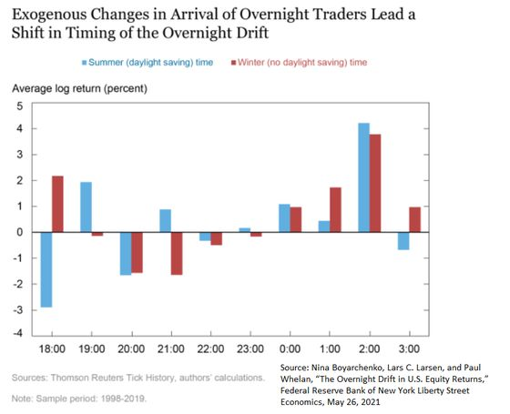 New York Fed Examines Why Overnights Are Good for U.S. Stocks