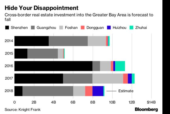Property Investors Curb Their Enthusiasm for China's Greater Bay