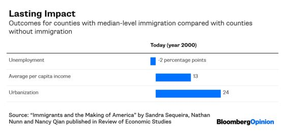 Immigration Has Long-Term Benefits