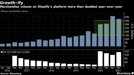 Shopify Climbs as Post-Virus Return to Stores May Not Matter
