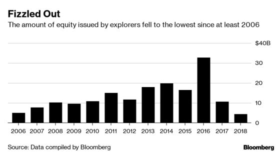 America's Hottest Shale Play Is Slowing Down