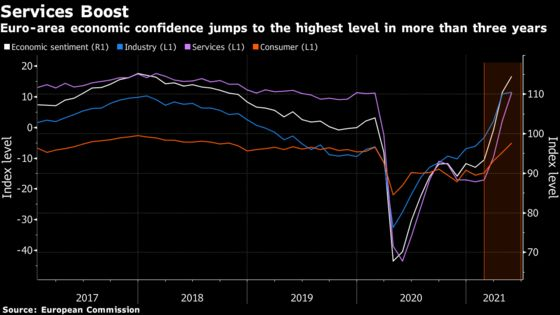 Euro-Area Confidence Gets Boost From Services as Economy Reopens