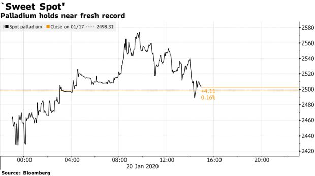Palladium holds near fresh record