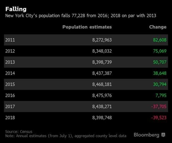New York City's Population Is Shrinking: Demographic Trends