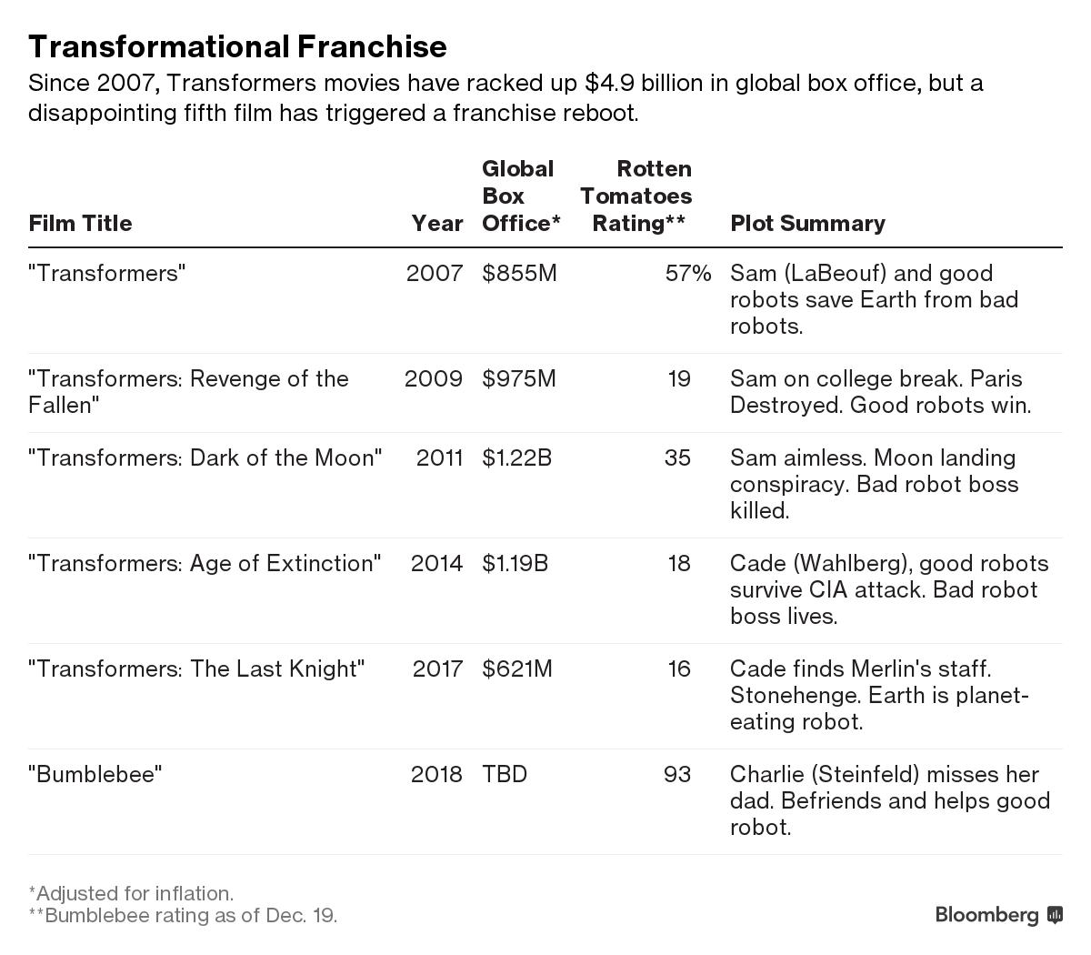 How Transformers Built a $14 Billion Empire For Hasbro