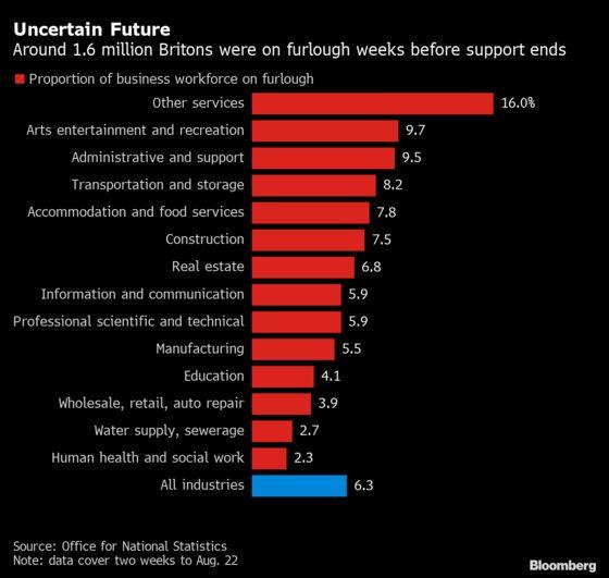1.6 Million Brits Still on Furlough as Job Support Winds Up