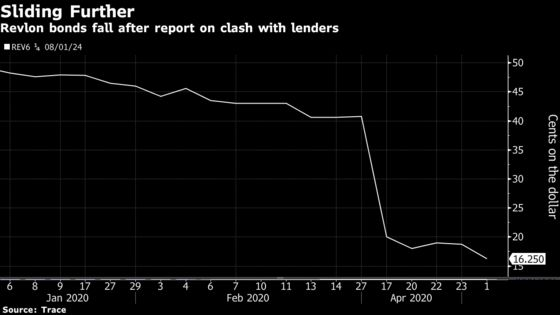 Revlon Lenders Allege Default With Debt Deal Nearing Close
