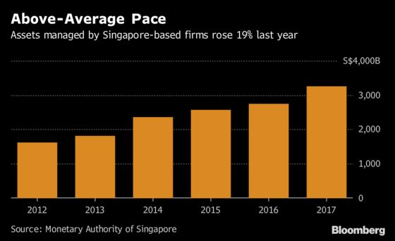 Singapore Outpaces World in Asset Management Growth, Poll Shows