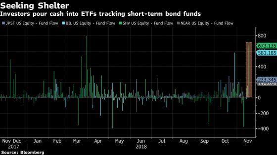 As Credit Concerns Grow, Short-Term Bond ETFs See Huge Inflows