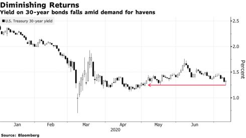 Yield on 30-year bonds falls amid demand for havens
