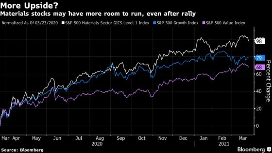 S&P Materials' 98% Rally Has Room to Run as Recovery Quickens