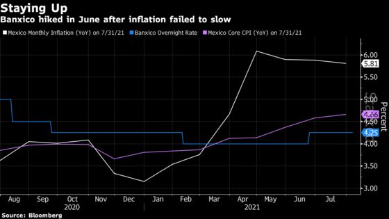 Mexico's Above-Target Inflation Signals Rate Hike This Week