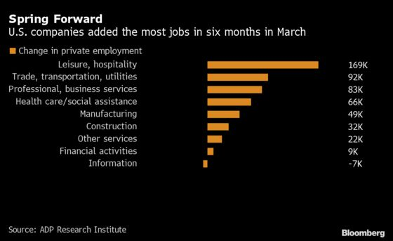 U.S. Companies Add Most Jobs Since September, ADP Data Show
