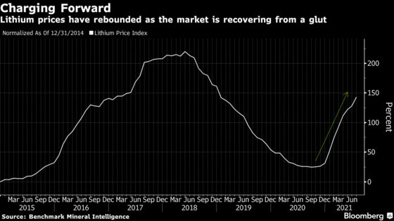 Top Lithium Miner Sees Inflation as Speed Bump in Supply Growth