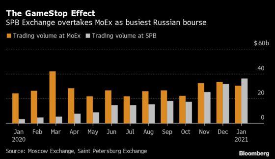 Reddit Revolt Makes Saint Petersburg Bourse Russia's Busiest