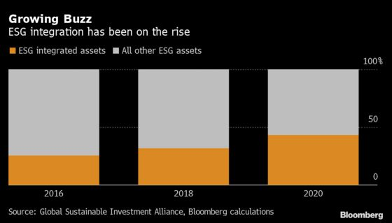 Fund Managers Start Axing ESG Buzzword as Greenwash Rules Bite