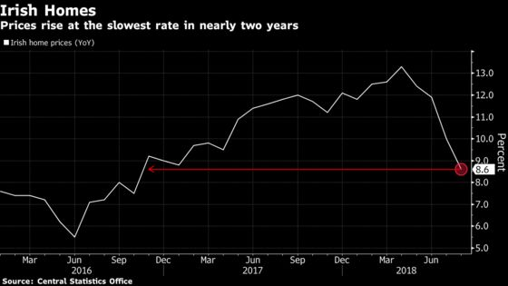 Irish Home Prices Grow at Slowest Rate in Nearly Two Years