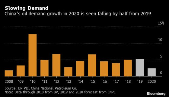China's Top Oil Firm Sees Demand Growth Cut in Half in 2020