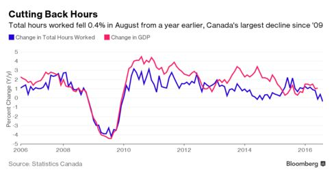 Statistics Canada to release August jobs report, economist expect growth