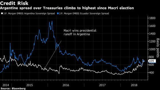 Argentine Bond Risk Soars With Investors Losing Faith in Macri Era