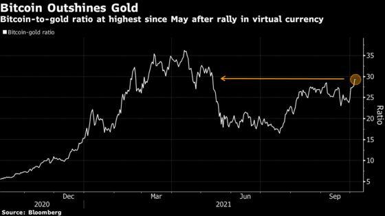 Bitcoin Bulls Eye Fresh Peaks After Bucking Global Market Swoon