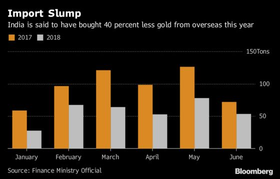 Indians Are Falling Out of Love With Gold
