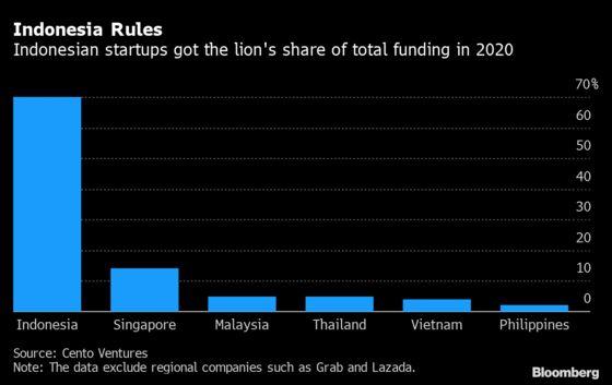 Southeast Asia Tech Startups Ride Out 2020, Raising $8.2 Billion
