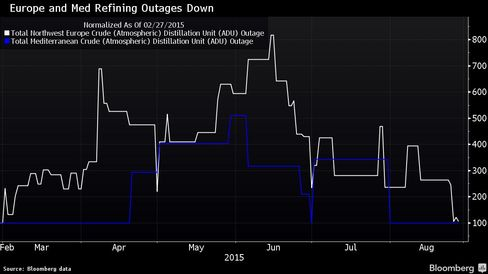 European and Mediterranean Refinery outages fell in August; utilization increased