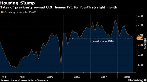 U.S. Existing-Home Sales Unexpectedly Fall to Two-Year Low