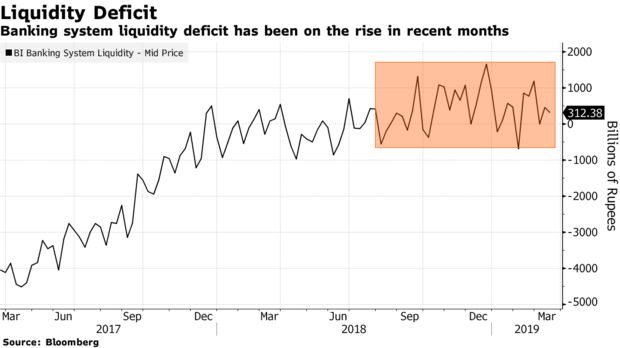 Banking system liquidity deficit has been on the rise in recent months