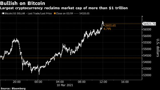 Bitcoin's Market Value Passes $1 Trillion Again Amid Risk Rally