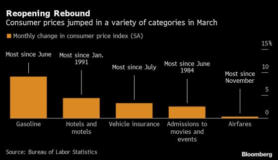 Consumer Prices in U.S. Advance by Most in Nearly Nine Years