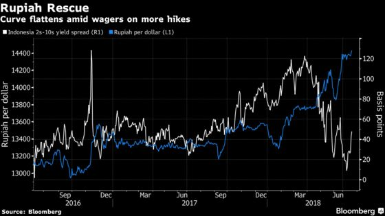 Curve Flattening Goes Global asU.K. to India Follow Treasuries