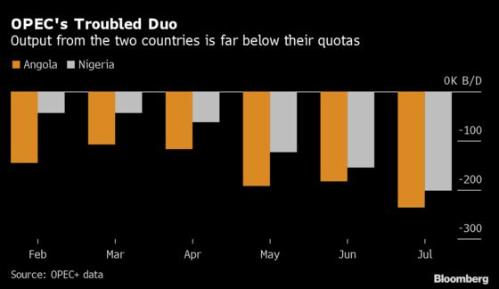 OPEC Boosted Output Last Month Even as Some Members Left Behind